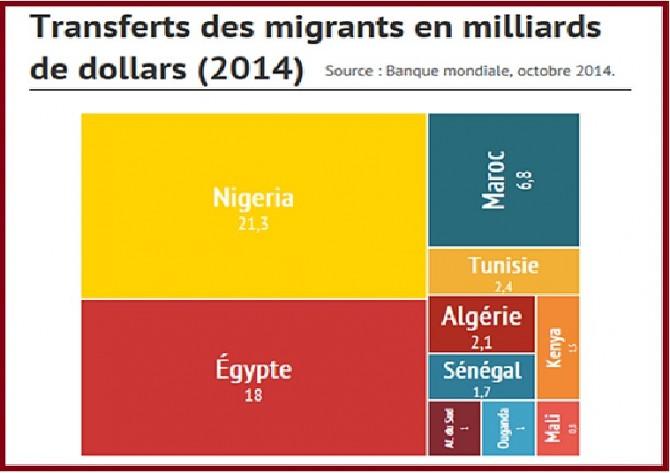 transfert-afrique-2014